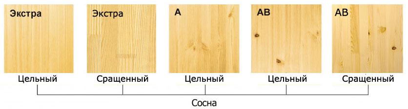 kategorii drevesiny